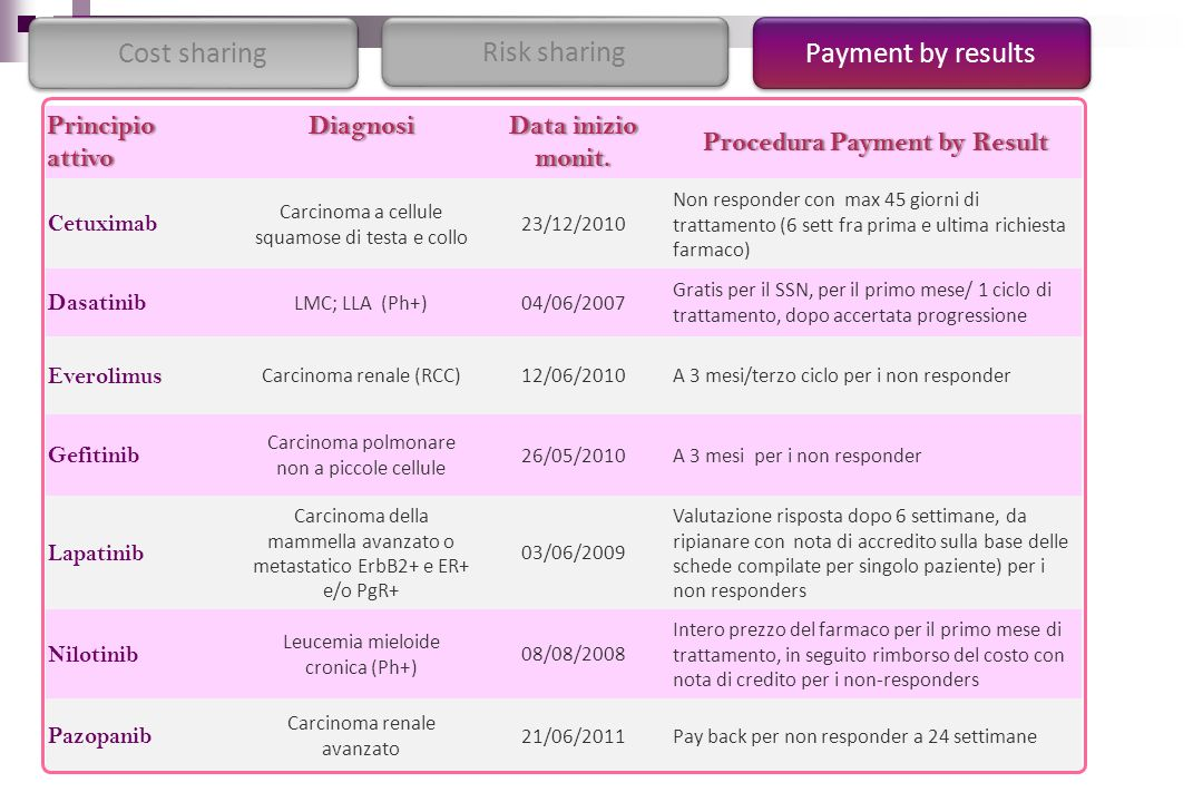 Procedura Payment by Result