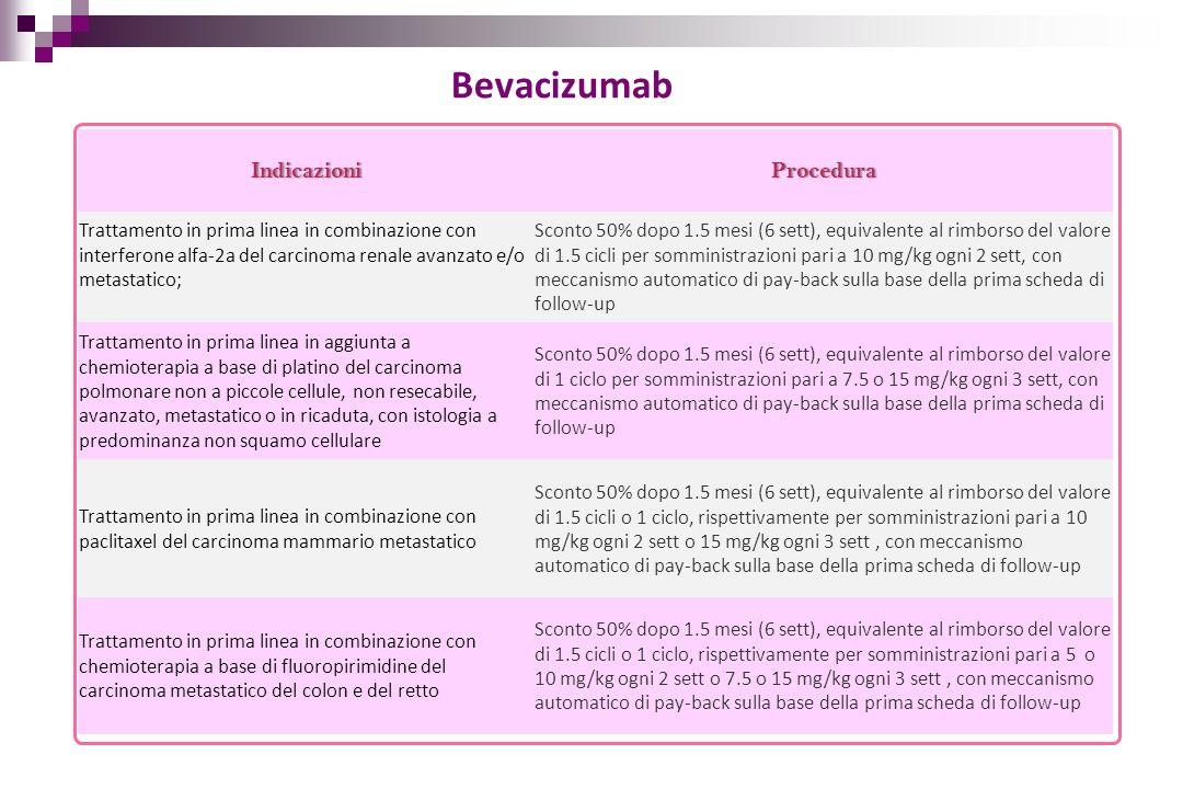 Bevacizumab Indicazioni Procedura