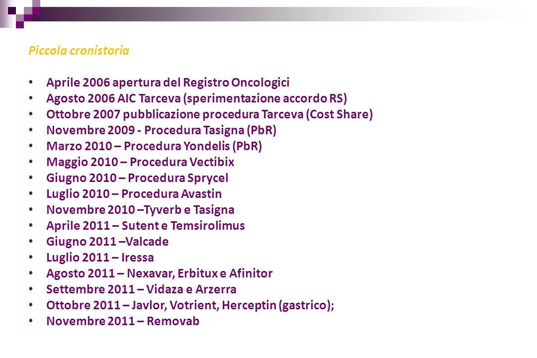 Piccola cronistoria Aprile 2006 apertura del Registro Oncologici. Agosto 2006 AIC Tarceva (sperimentazione accordo RS)