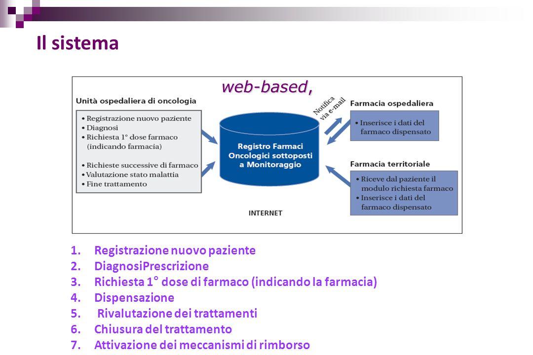 Il sistema web-based, Registrazione nuovo paziente