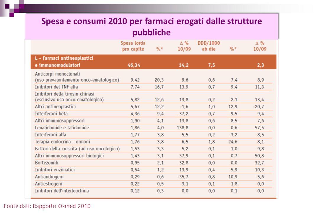 Spesa e consumi 2010 per farmaci erogati dalle strutture pubbliche