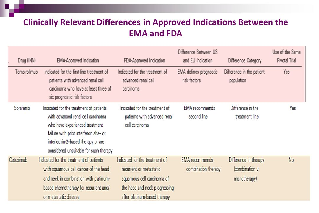 Clinically Relevant Differences in Approved Indications Between the EMA and FDA