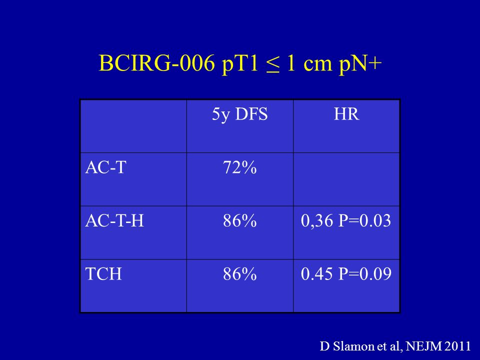 BCIRG-006 pT1 ≤ 1 cm pN+ 5y DFS HR AC-T 72% AC-T-H 86% 0,36 P=0.03 TCH