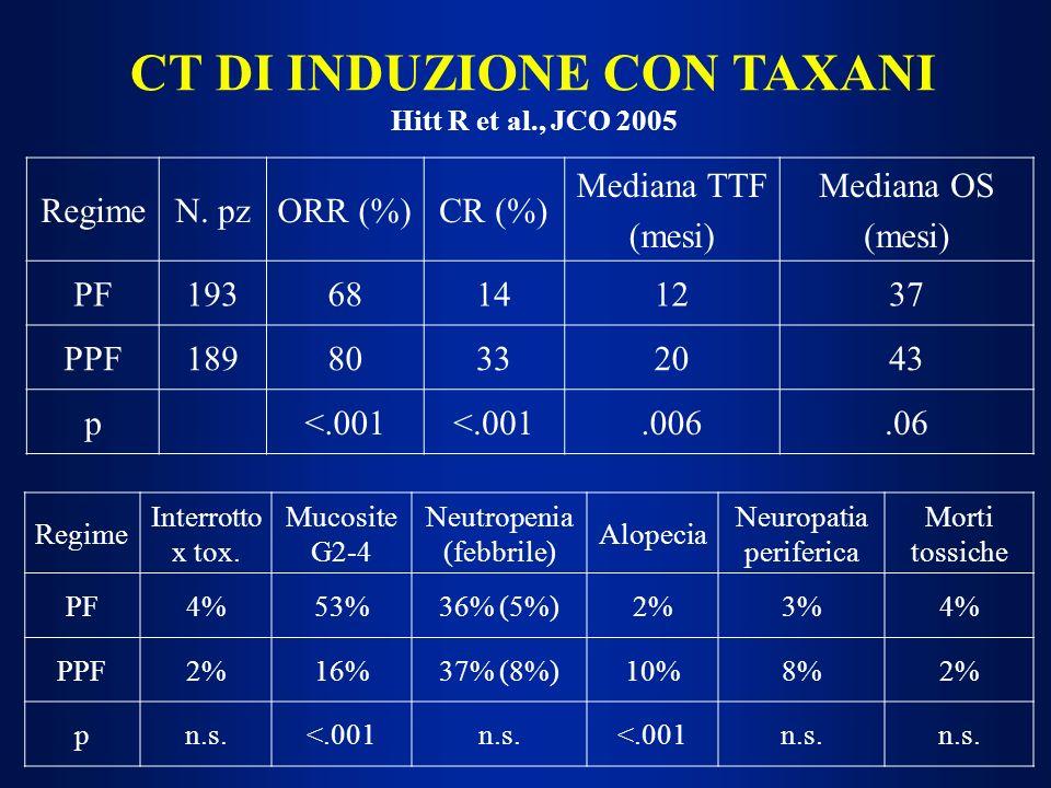 CT DI INDUZIONE CON TAXANI Hitt R et al., JCO 2005