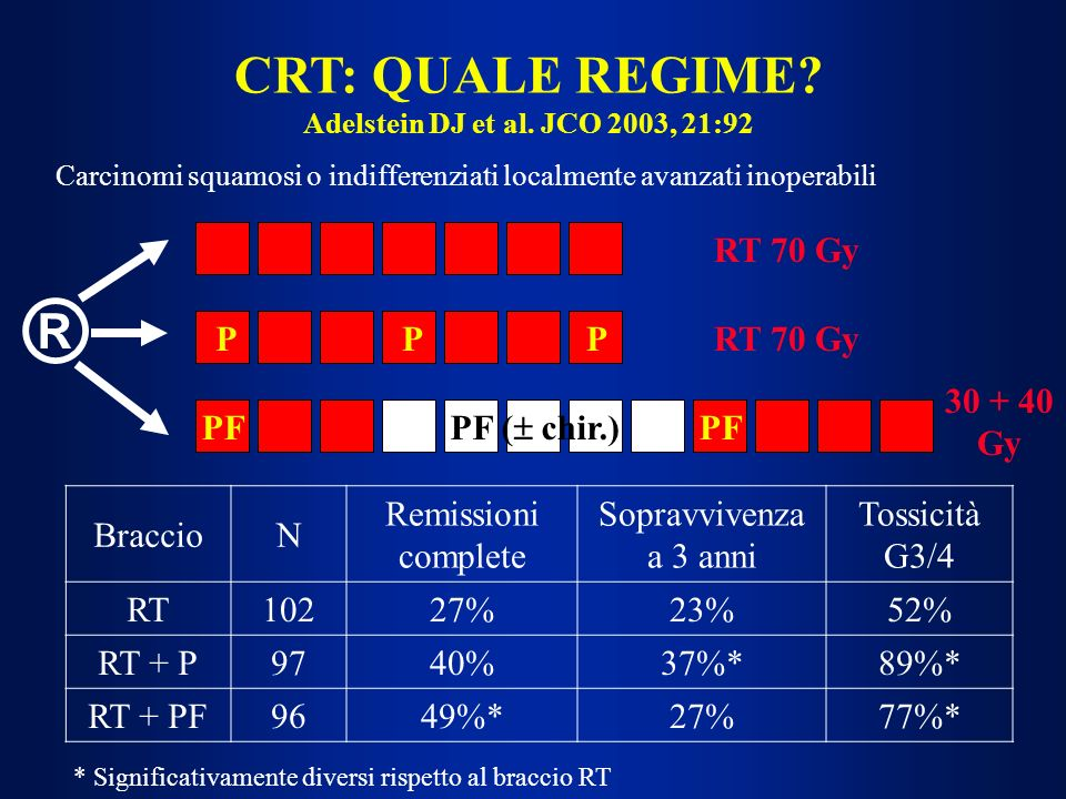 ® CRT: QUALE REGIME RT 70 Gy P P P RT 70 Gy 30 + 40 Gy PF