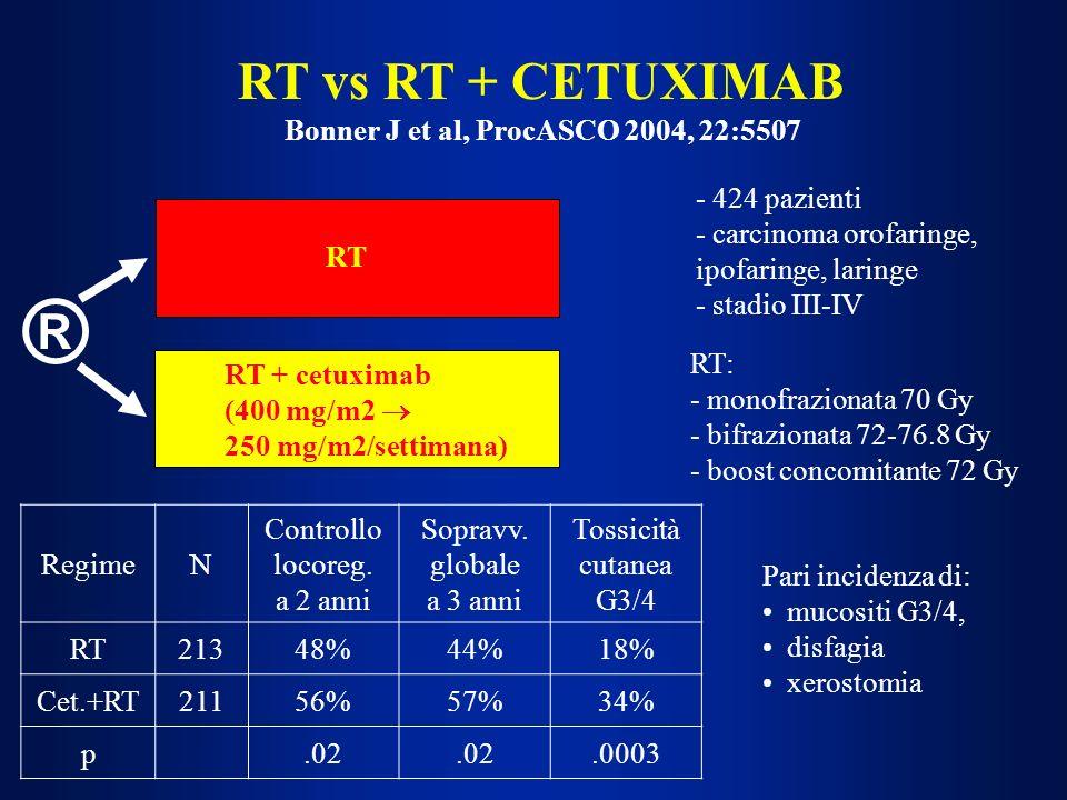 RT vs RT + CETUXIMAB Bonner J et al, ProcASCO 2004, 22:5507