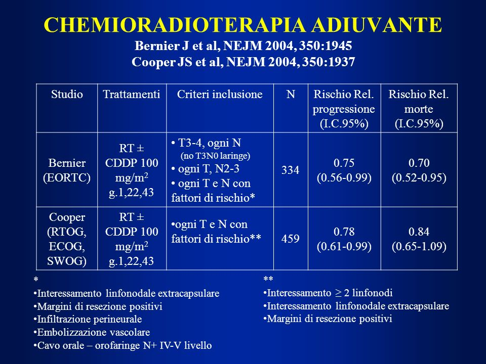 CHEMIORADIOTERAPIA ADIUVANTE Bernier J et al, NEJM 2004, 350:1945 Cooper JS et al, NEJM 2004, 350:1937