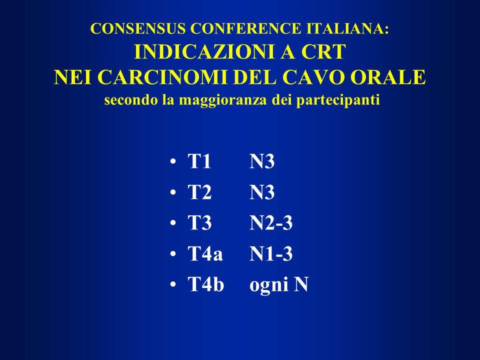 CONSENSUS CONFERENCE ITALIANA: INDICAZIONI A CRT NEI CARCINOMI DEL CAVO ORALE secondo la maggioranza dei partecipanti