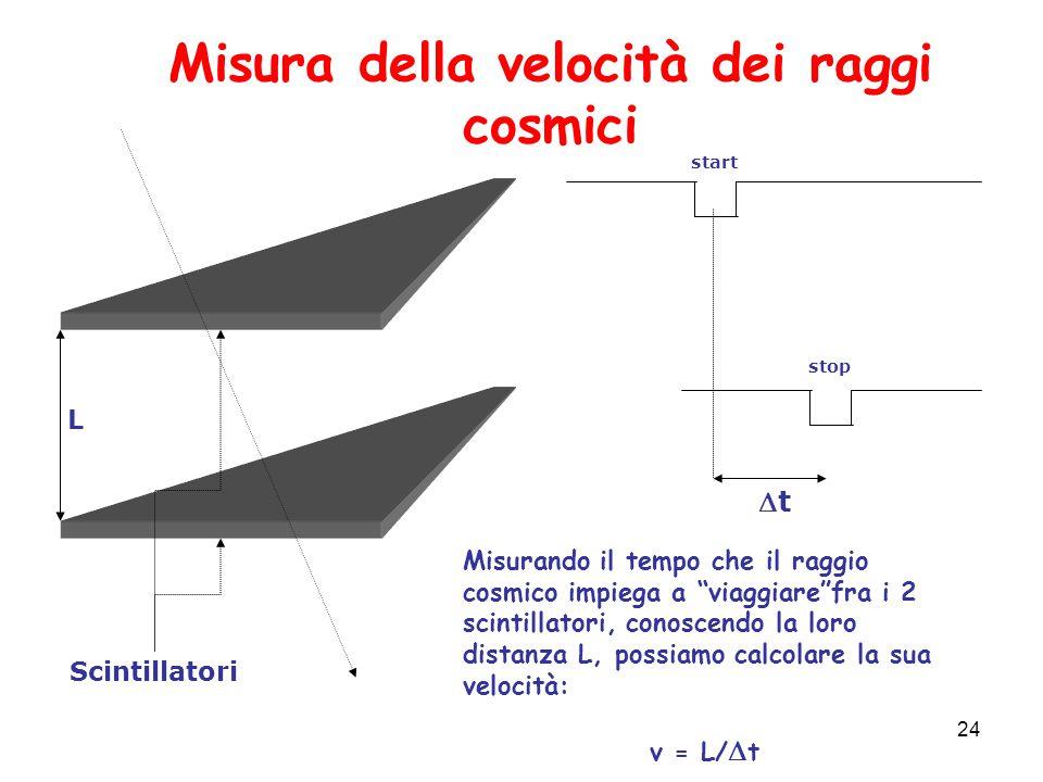 Misura della velocità dei raggi cosmici