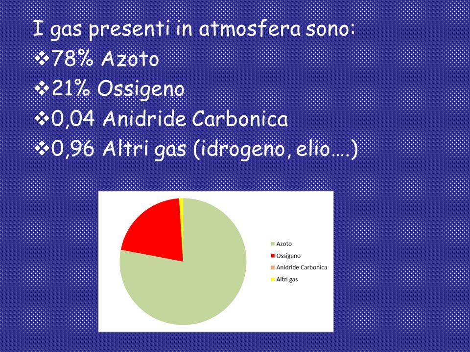 I gas presenti in atmosfera sono: