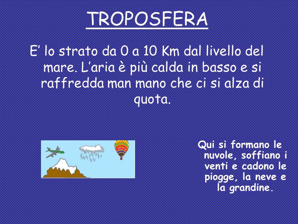 TROPOSFERA E' lo strato da 0 a 10 Km dal livello del mare. L'aria è più calda in basso e si raffredda man mano che ci si alza di quota.