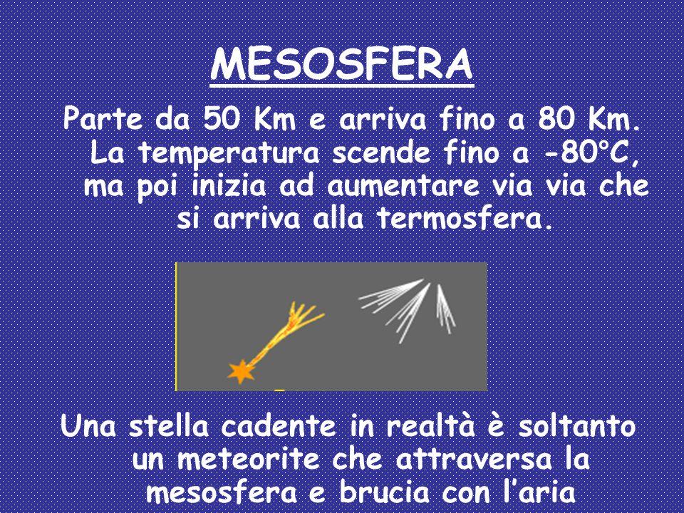 MESOSFERA Parte da 50 Km e arriva fino a 80 Km. La temperatura scende fino a -80°C, ma poi inizia ad aumentare via via che si arriva alla termosfera.