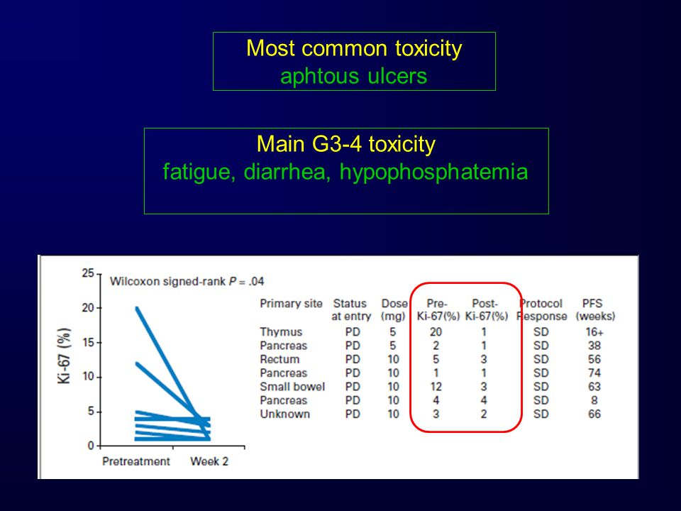 fatigue, diarrhea, hypophosphatemia