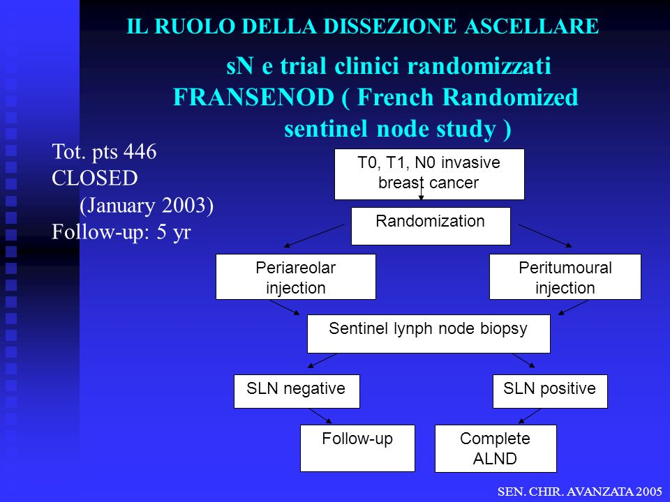 sN e trial clinici randomizzati FRANSENOD ( French Randomized