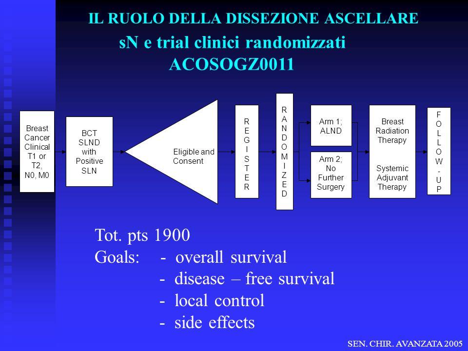 IL RUOLO DELLA DISSEZIONE ASCELLARE sN e trial clinici randomizzati