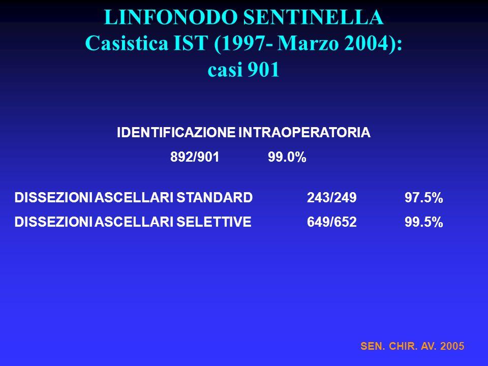 LINFONODO SENTINELLA Casistica IST (1997- Marzo 2004): casi 901