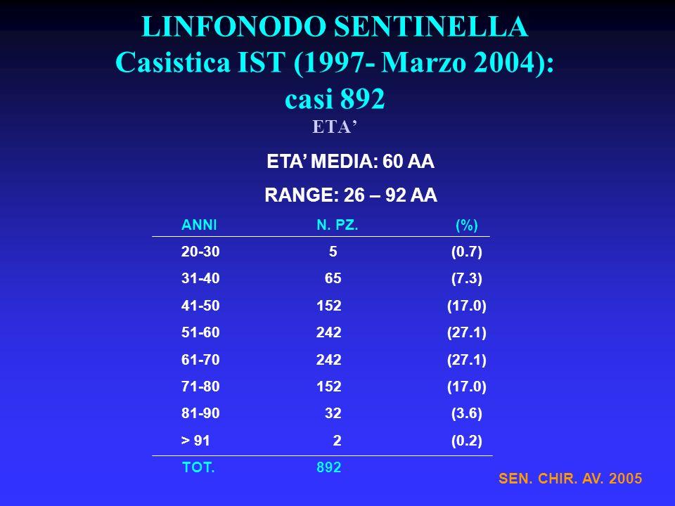 LINFONODO SENTINELLA Casistica IST (1997- Marzo 2004): casi 892 ETA'