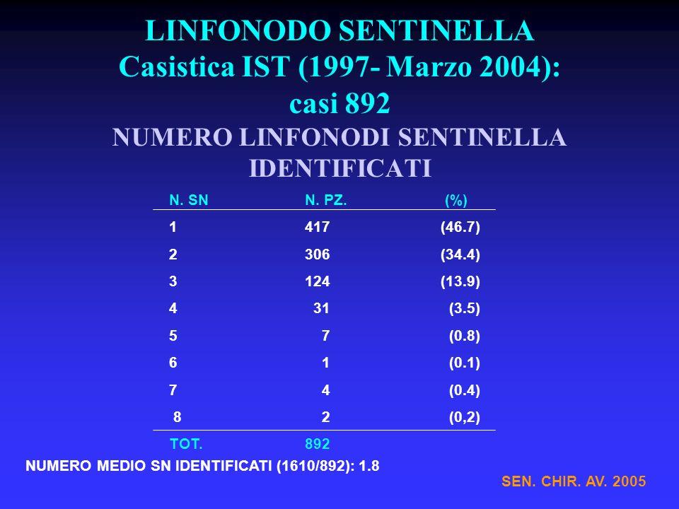 LINFONODO SENTINELLA Casistica IST (1997- Marzo 2004): casi 892 NUMERO LINFONODI SENTINELLA IDENTIFICATI