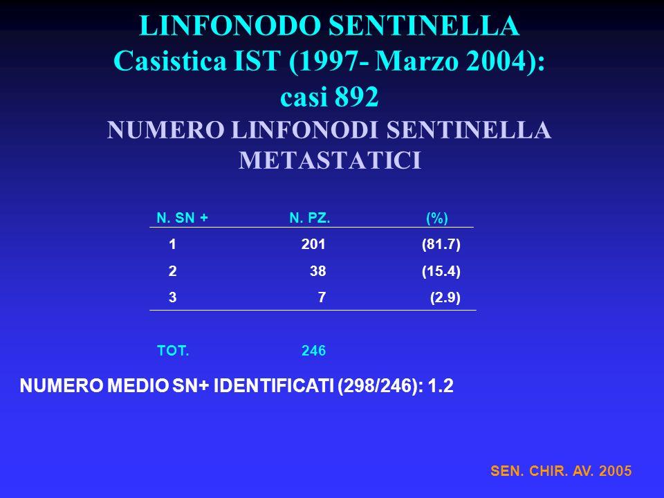LINFONODO SENTINELLA Casistica IST (1997- Marzo 2004): casi 892 NUMERO LINFONODI SENTINELLA METASTATICI