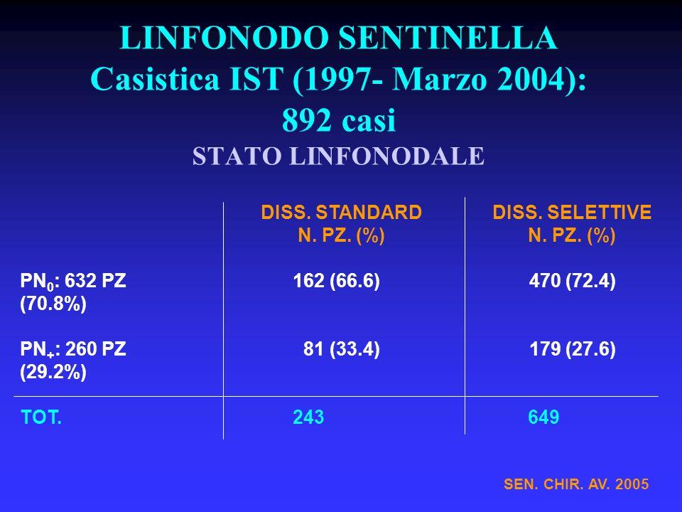 LINFONODO SENTINELLA Casistica IST (1997- Marzo 2004): 892 casi STATO LINFONODALE