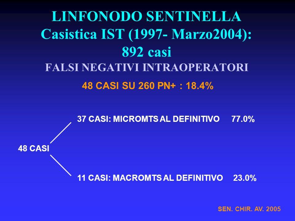 LINFONODO SENTINELLA Casistica IST (1997- Marzo2004): 892 casi FALSI NEGATIVI INTRAOPERATORI