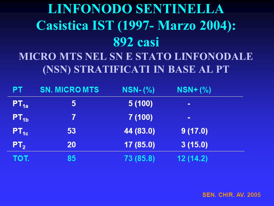 LINFONODO SENTINELLA Casistica IST (1997- Marzo 2004): 892 casi MICRO MTS NEL SN E STATO LINFONODALE (NSN) STRATIFICATI IN BASE AL PT