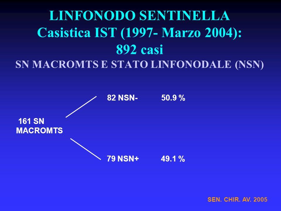 LINFONODO SENTINELLA Casistica IST (1997- Marzo 2004): 892 casi SN MACROMTS E STATO LINFONODALE (NSN)