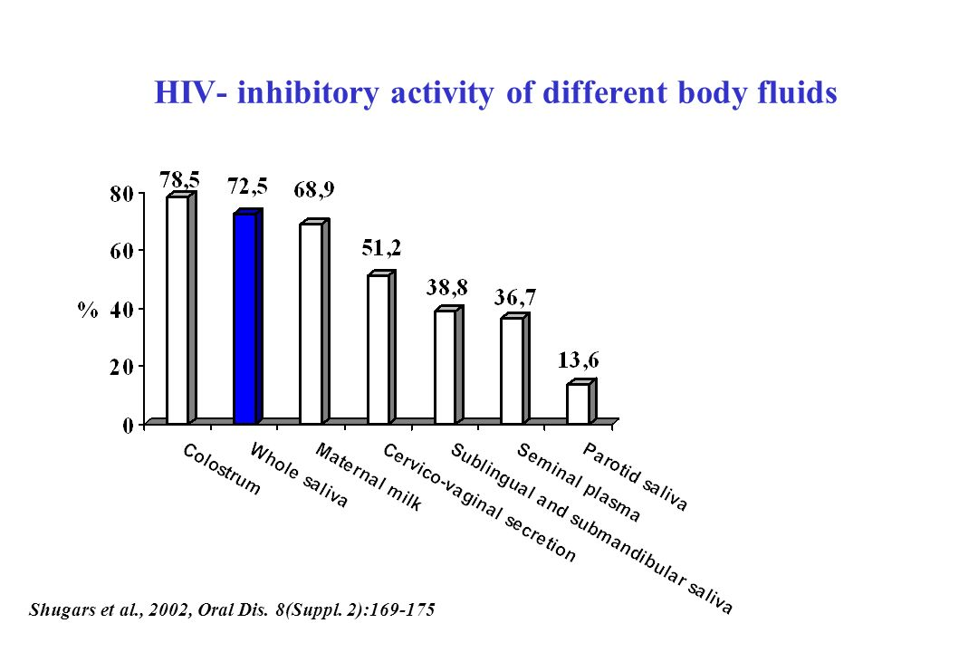 HIV- inhibitory activity of different body fluids