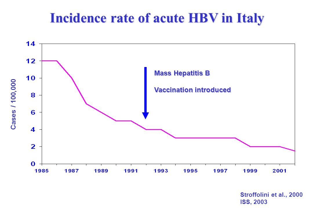 Incidence rate of acute HBV in Italy