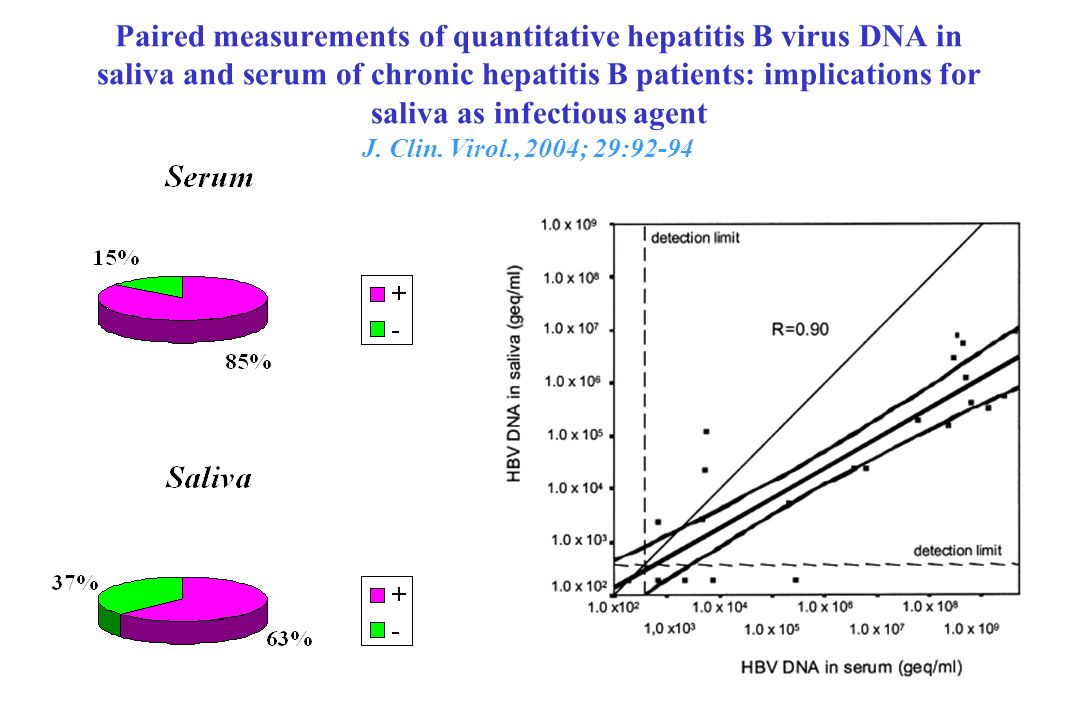 Paired measurements of quantitative hepatitis B virus DNA in saliva and serum of chronic hepatitis B patients: implications for saliva as infectious agent