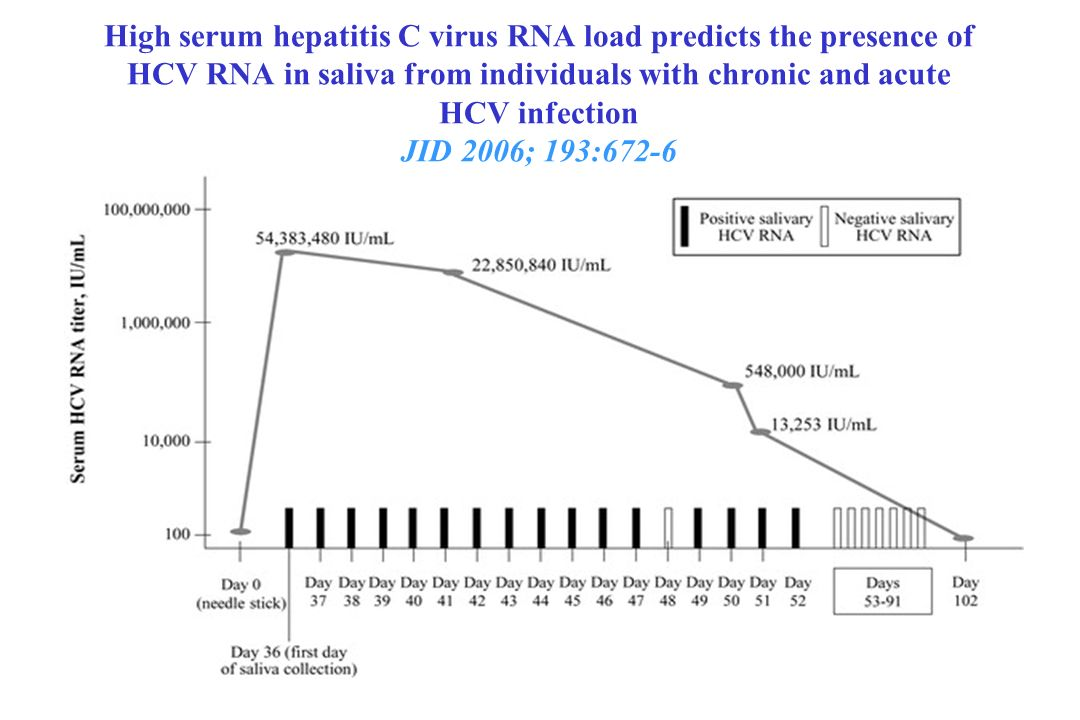 High serum hepatitis C virus RNA load predicts the presence of HCV RNA in saliva from individuals with chronic and acute HCV infection JID 2006; 193:672-6