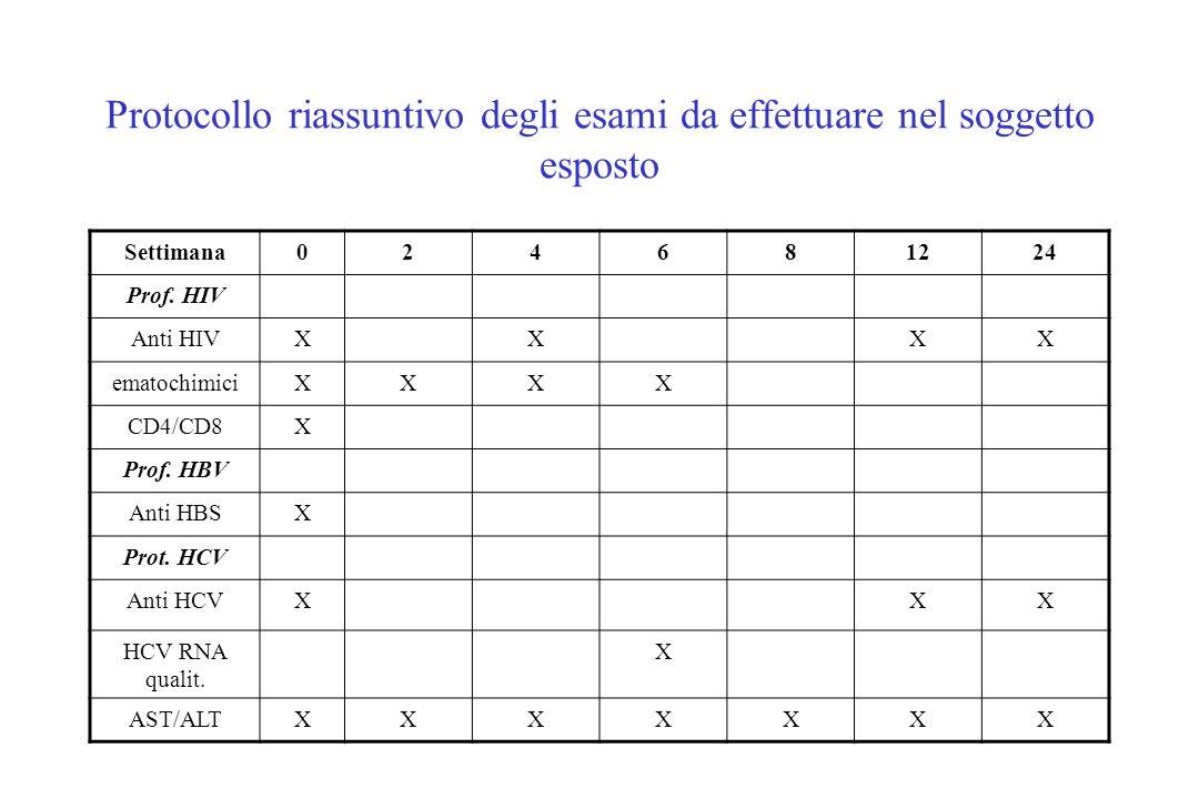 Protocollo riassuntivo degli esami da effettuare nel soggetto esposto