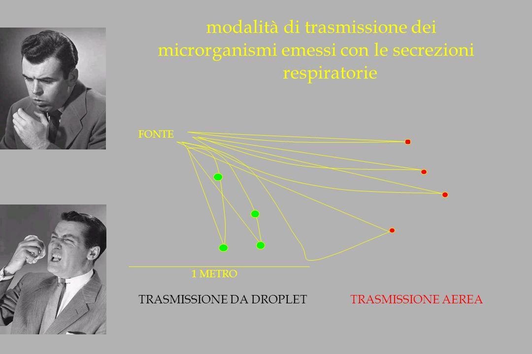 modalità di trasmissione dei microrganismi emessi con le secrezioni