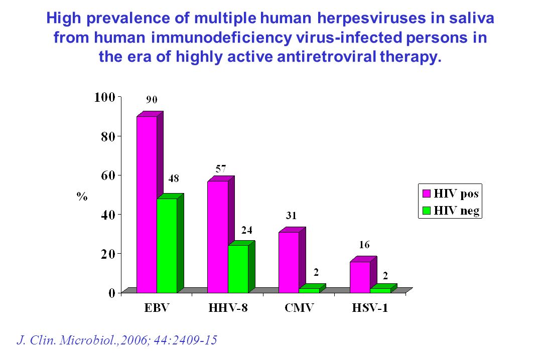 High prevalence of multiple human herpesviruses in saliva from human immunodeficiency virus-infected persons in the era of highly active antiretroviral therapy.