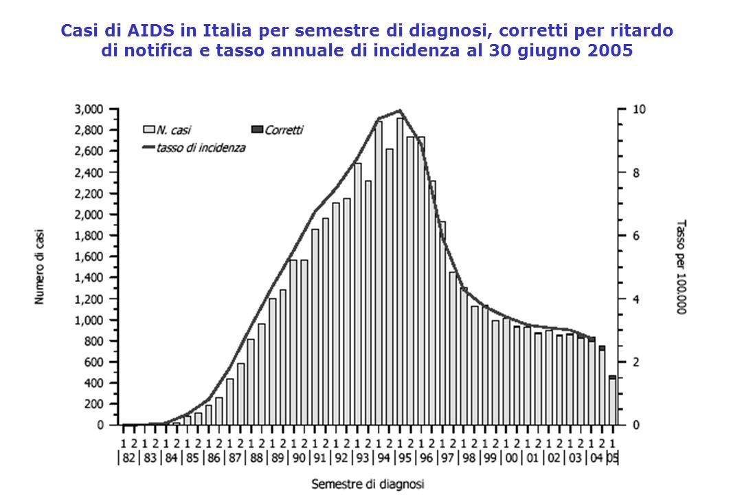 Casi di AIDS in Italia per semestre di diagnosi, corretti per ritardo