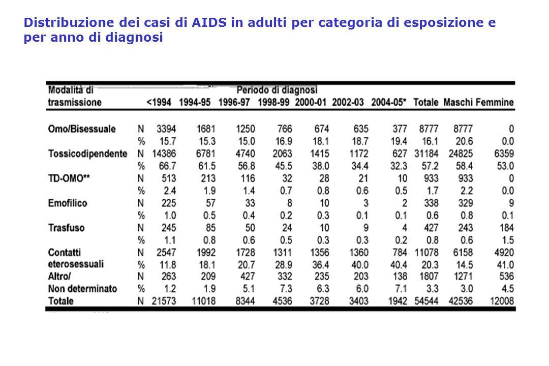Distribuzione dei casi di AIDS in adulti per categoria di esposizione e