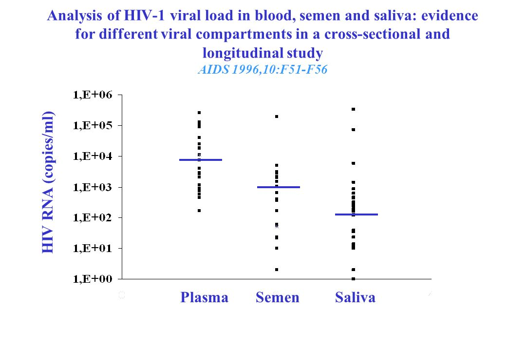 Analysis of HIV-1 viral load in blood, semen and saliva: evidence for different viral compartments in a cross-sectional and longitudinal study AIDS 1996,10:F51-F56
