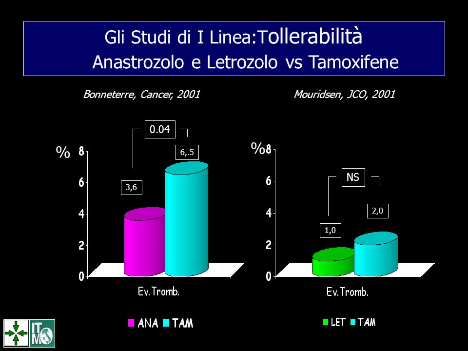 Gli Studi di I Linea:Tollerabilità