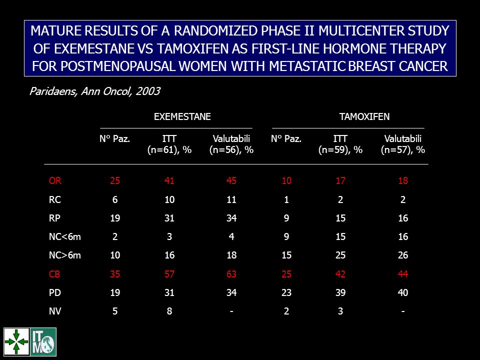 MATURE RESULTS OF A RANDOMIZED PHASE II MULTICENTER STUDY OF EXEMESTANE VS TAMOXIFEN AS FIRST-LINE HORMONE THERAPY FOR POSTMENOPAUSAL WOMEN WITH METASTATIC BREAST CANCER