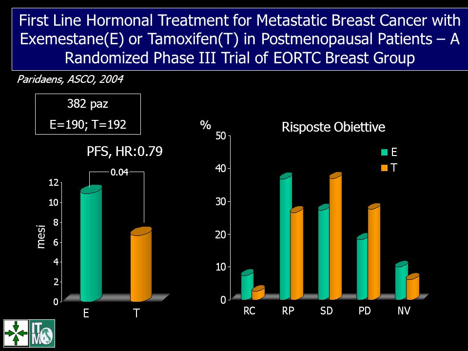 First Line Hormonal Treatment for Metastatic Breast Cancer with Exemestane(E) or Tamoxifen(T) in Postmenopausal Patients – A Randomized Phase III Trial of EORTC Breast Group