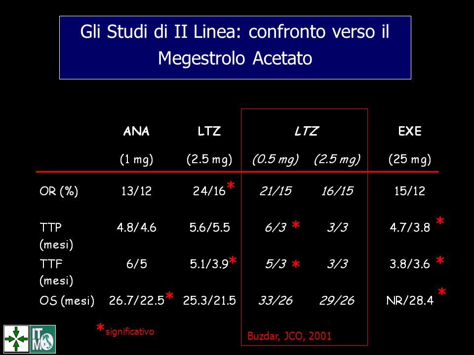 Gli Studi di II Linea: confronto verso il Megestrolo Acetato