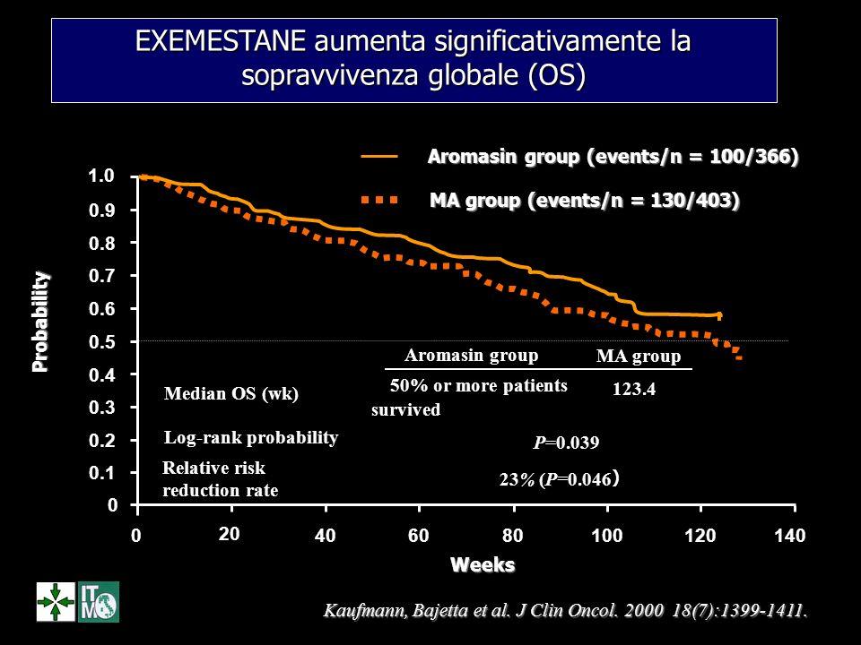 EXEMESTANE aumenta significativamente la sopravvivenza globale (OS)