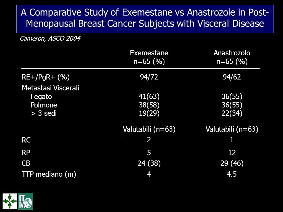 A Comparative Study of Exemestane vs Anastrozole in Post-Menopausal Breast Cancer Subjects with Visceral Disease