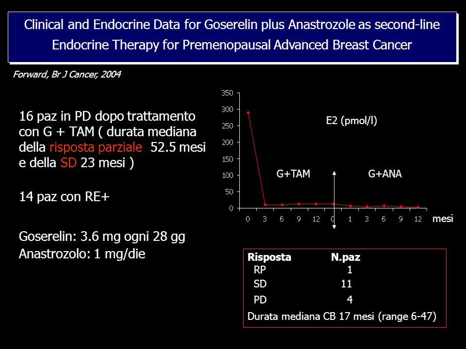 16 paz in PD dopo trattamento con G + TAM ( durata mediana