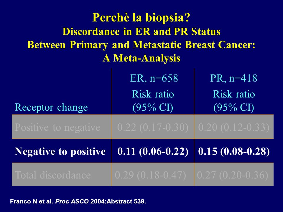 Perchè la biopsia Discordance in ER and PR Status Between Primary and Metastatic Breast Cancer: A Meta-Analysis