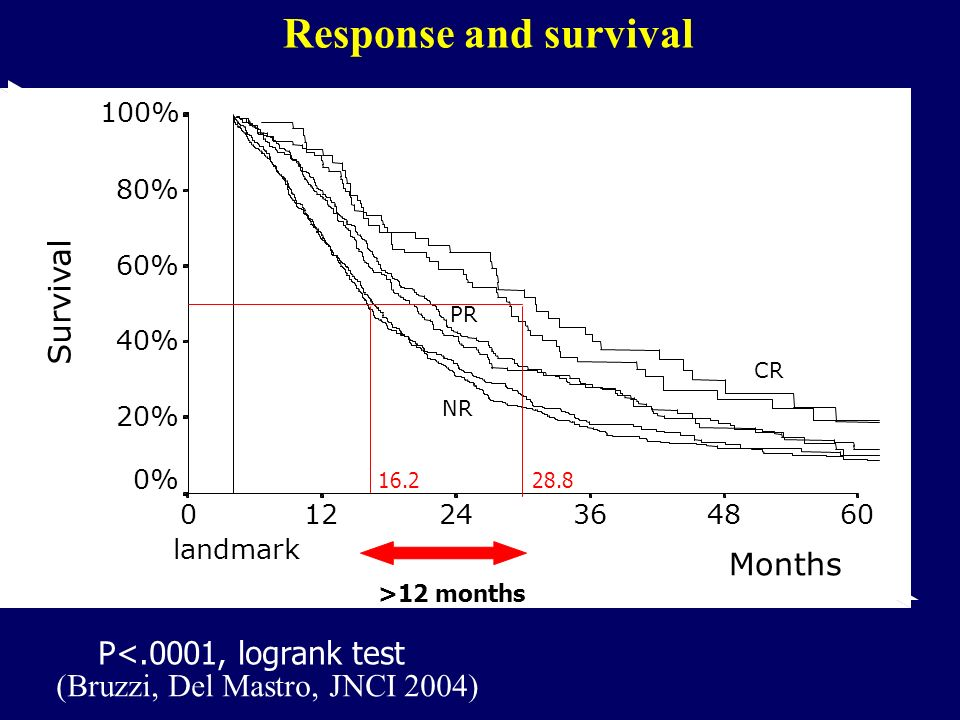 Response and survival P<.0001, logrank test