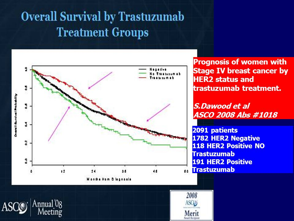 Prognosis of women with Stage IV breast cancer by