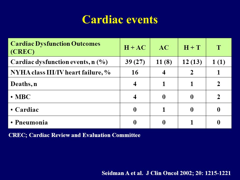 Cardiac events Cardiac Dysfunction Outcomes (CREC) H + AC AC H + T T