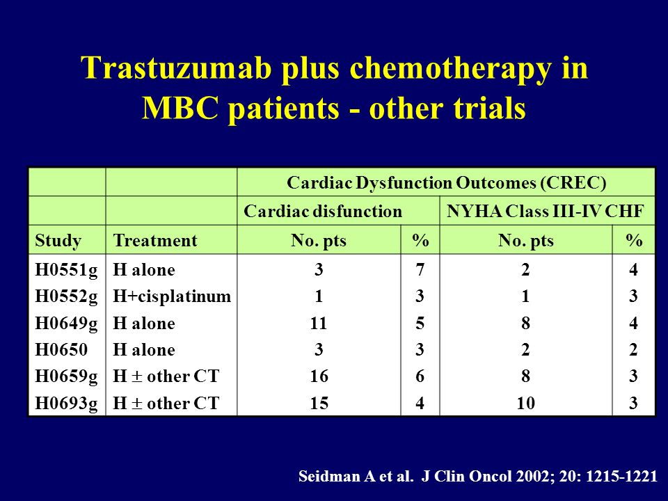Trastuzumab plus chemotherapy in MBC patients - other trials