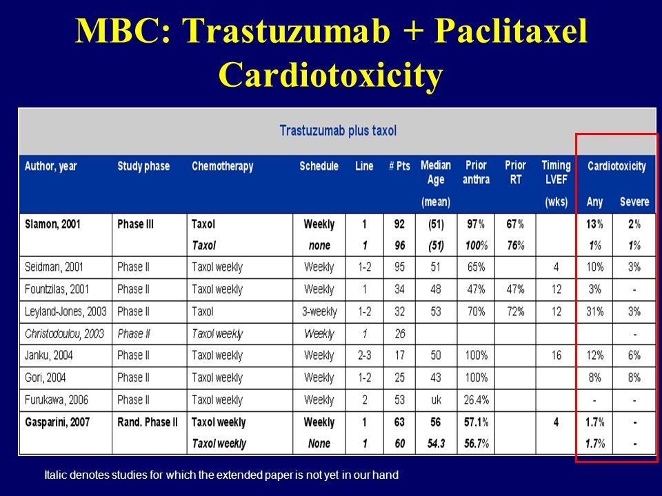 MBC: Trastuzumab + Paclitaxel Cardiotoxicity